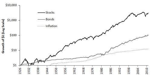 Investment in Common Stocks