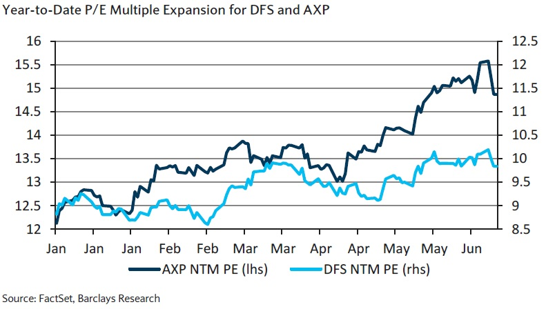 PE of AXP and DFS