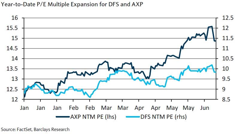PE of AXP and DFS