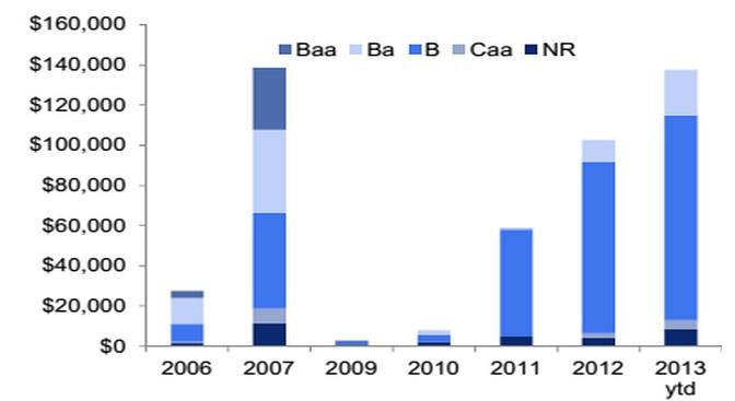 Credit chart